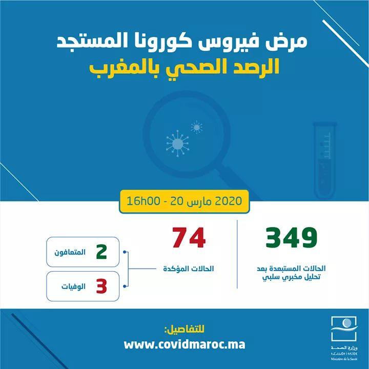 المغرب يسجل 08 حالات إصابة جديدة بكورونا. والحصيلة ترتفع لـ74