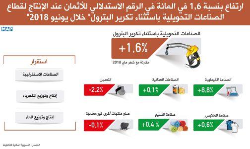 """ارتفاع بنسبة 1,6 في المائة في الرقم الاستدلالي للأثمان عند الإنتاج لقطاع """"الصناعات التحويلية باستثناء تكرير البترول"""" خلال يونيو 2018"""