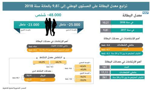 تراجع معدل البطالة على المستوى الوطني إلى 8ر9 بالمائة سنة 2018