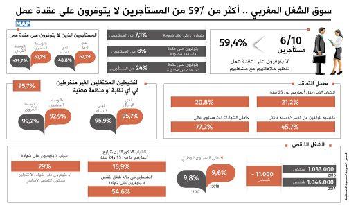 سوق الشغل المغربي .. أكثر من 59 في المائة من المستأجرين لا يتوفرون على عقدة عمل