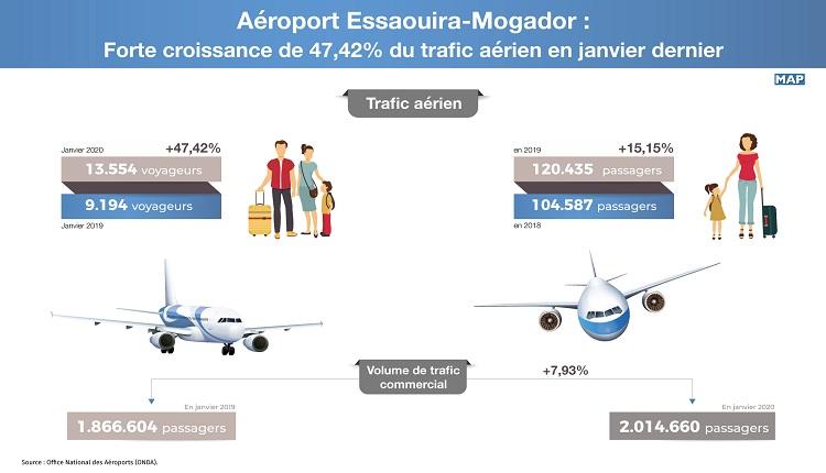 مطار الصويرة موكادور..ارتفاع قوي بنسبة 47.42 % في الحركة الجوية خلال يناير