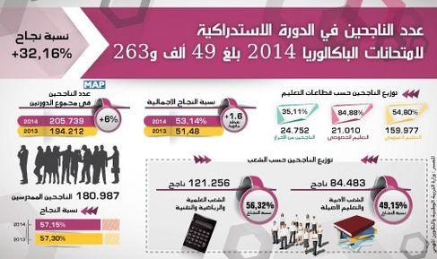 عدد الناجحين في الدورة الاستدراكية لامتحانات الباكالوريا 2014 بلغ 49 ألف و263 (وزارة)