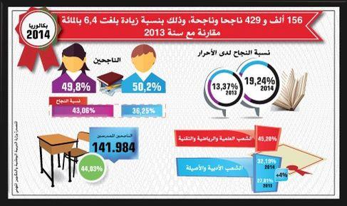 156 ألف و 429 ناجحا وناجحة في الدورة العادية لامتحانات البكالوريا (دورة يونيو 2014)